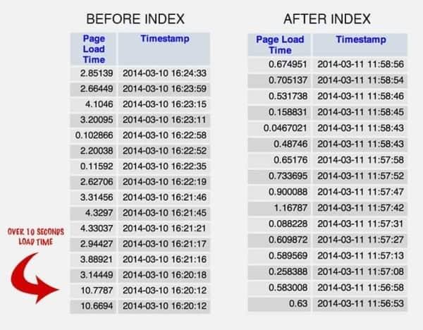 page-speed-comparision-chart-600x468